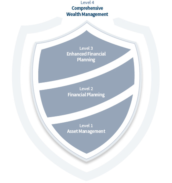 Comprehensive Wealth Management